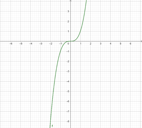 Look at the following graphs and use vertical line test to check if they are functions