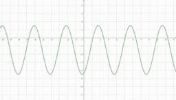Schaubild der allgemeinen Sinusfunktion f(x)=a*sin(b(x-c))+d