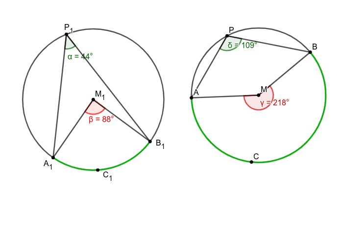 Verband tussen omtrekshoek en middelpuntshoek op eenzelfde boog. Klik op Enter om de activiteit te starten
