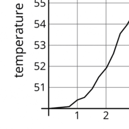 More Graphs of Functions: IM 8.5.5