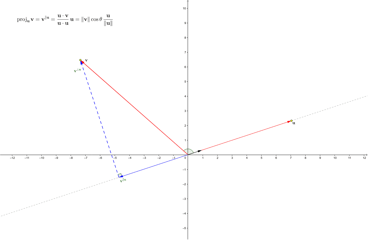 This worksheet illustrates the (orthogonal) projection of one vector onto another. (You may move the yellow points.)