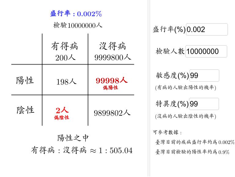 此為貝氏定理常見題目,兩種情形的例子。 這是使用混淆矩陣(confusion matrix)的寫法。 按 Enter 鍵開始活動
