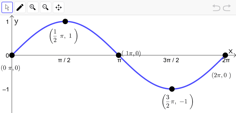 One period of the parent sine function y = sin x. Note the graph starts in the middle and starts to head up to a peak.  Press Enter to start activity