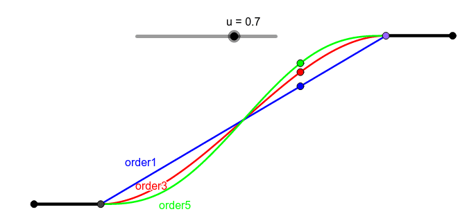 Bezier curves of different order. If increasing continuity conditions are impossed at the ends, the values of the derivatives at internal points increase too.
