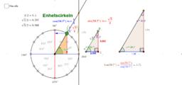 Ma3c Ma4 enhetscirkeln grader sin cos tan