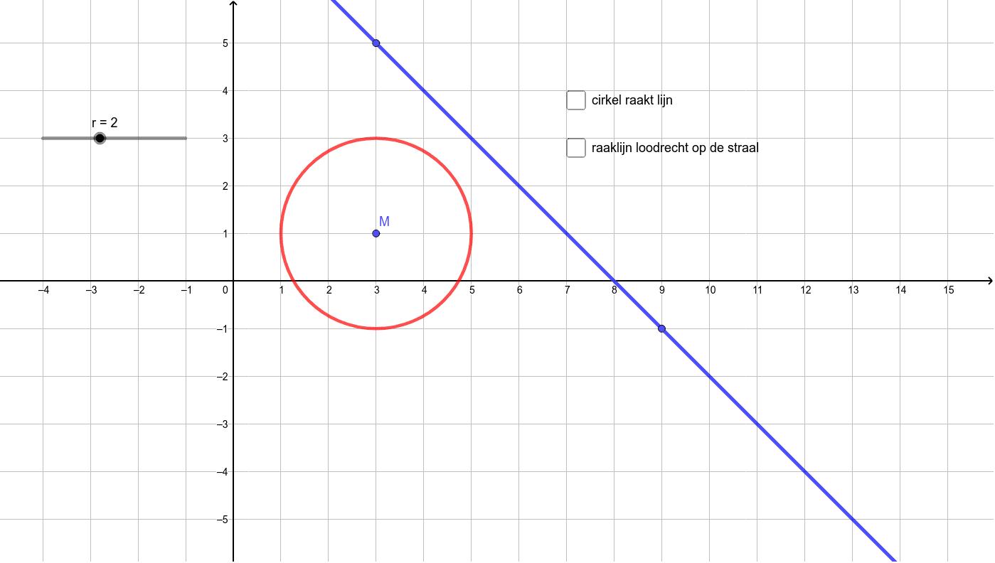 raaklijn aan een cirkel (2) Klik op Enter om de activiteit te starten