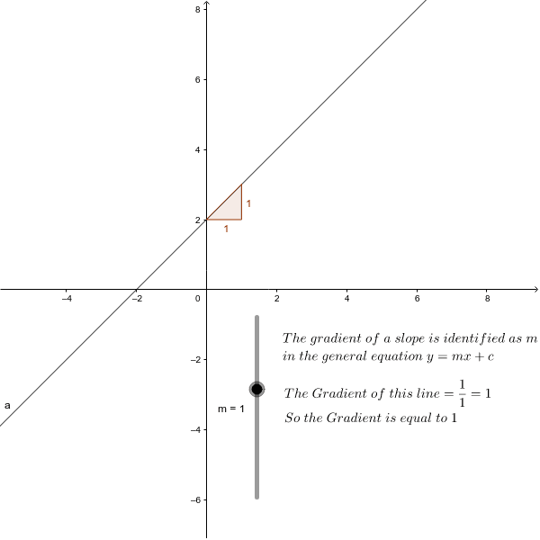 The Gradient of a slope is designated as m in the straight line graph equation y=mx+c. Move the Slider m to see different slope patterns Press Enter to start activity