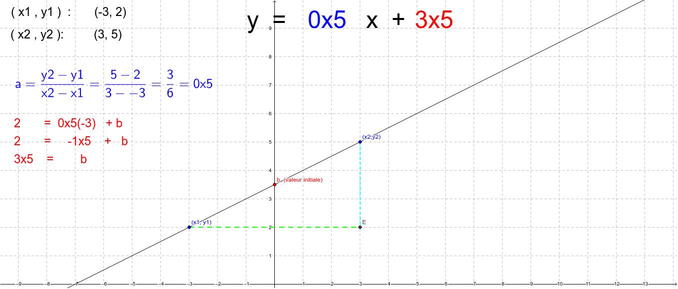 """Déplacez les points (x1 , y1) et (x2 , y2) et voyez les résultats! Tapez """"Entrée"""" pour démarrer l'activité"""