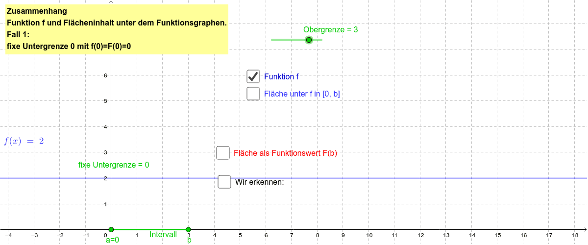Fläche unter konstanter Funktion f(x)=2 Drücke die Eingabetaste um die Aktivität zu starten
