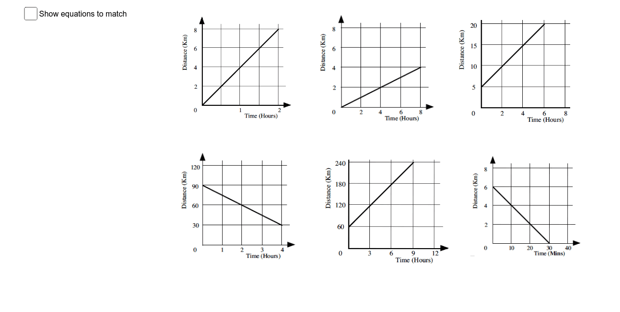 Find equations to describe the distance from the start, for the journeys shown in the graphs (try to do it without showing the equations to match). Press Enter to start activity