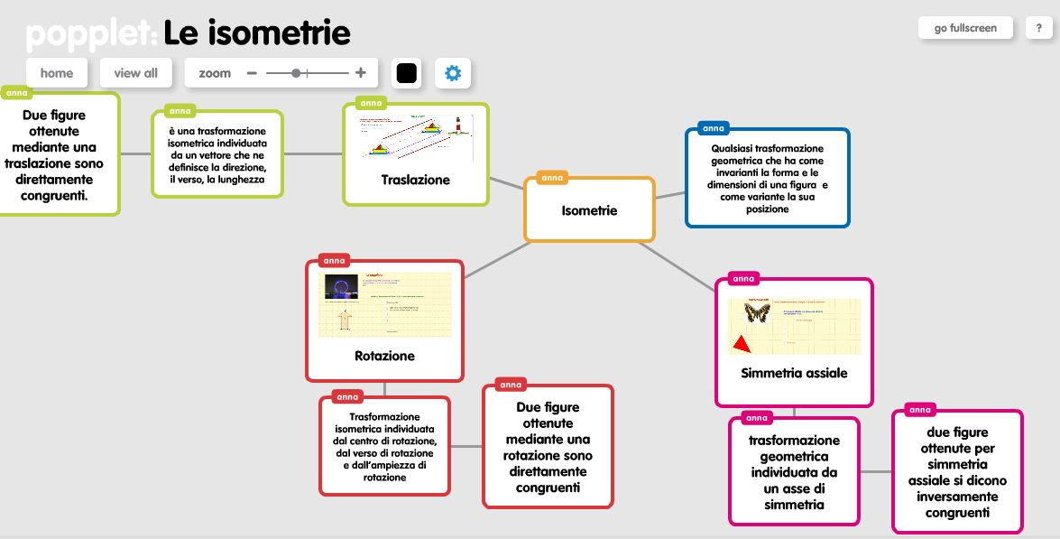 Le isometrie:mappa concettuale