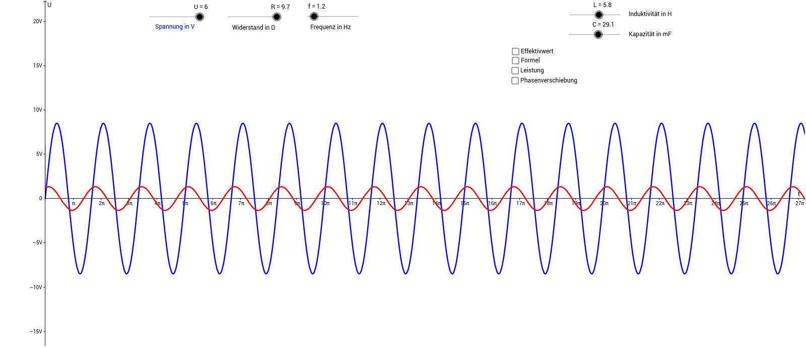RLC-Parallelschaltung – GeoGebra