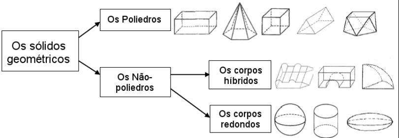 Figura 1 - Classificação de sólidos geométricos