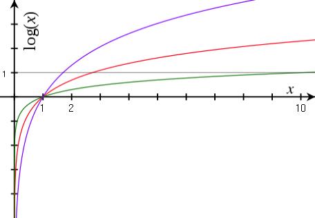 Gráfica de logaritmo
