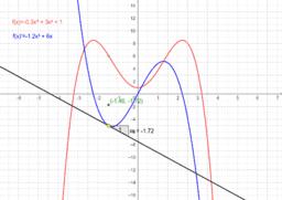 Differentialrechnung - 2. Ableitung und Extremwerte
