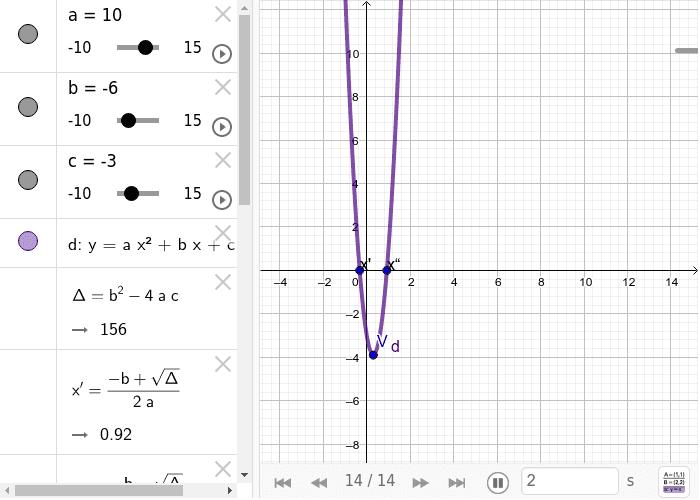 Observe as características da Função Quadrática