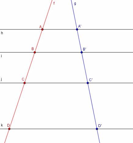 UN FASCIO DI RETTE PARALLELE STACCA SULLE RETTE OBLIQUE [math]\textcolor{RED}{f}[/math] E [math]\textcolor{blue}{g}[/math] DELLE COPPIE DI SEGMENTI CORRISPONDENTI:  [math]\textcolor{red}{AB}[/math] E [math]\textcolor{blue}{A'B'}[/math], [math]\textcolor{red}{BC}[/math] E [math]\textcolor{blue}{B'C'}[/math], ETC. IL TEOREMA DI TALETE DI OCCUPA DELLA RELAZIONE TRA QUESTE COPPIE.
