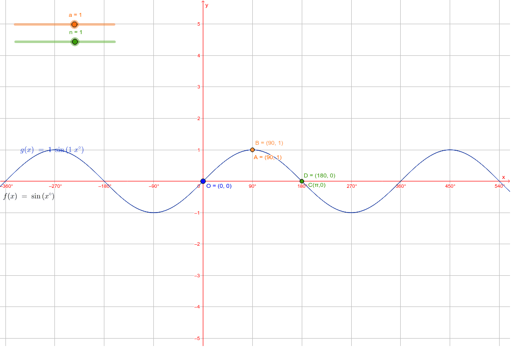 Sine function in degrees Press Enter to start activity
