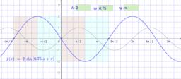 Grafovi trigonometrijskih funkcija