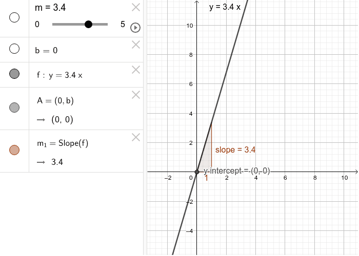 Move the m slider and make observations in the box below