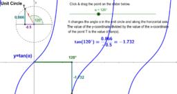 Tan(x) & Unit Circle - Degrees
