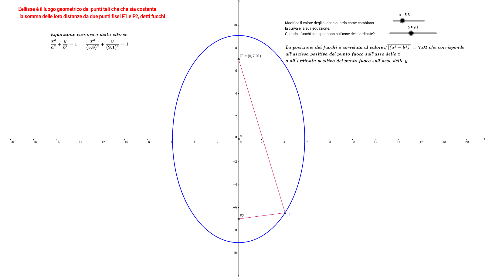 Equazione canonica della ellisse