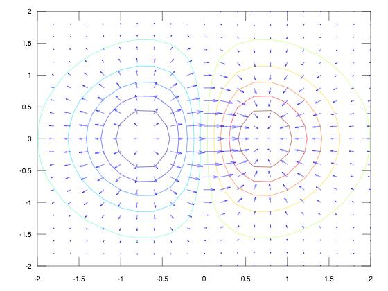 Curvas de nivel y Campo de vectores gradiente