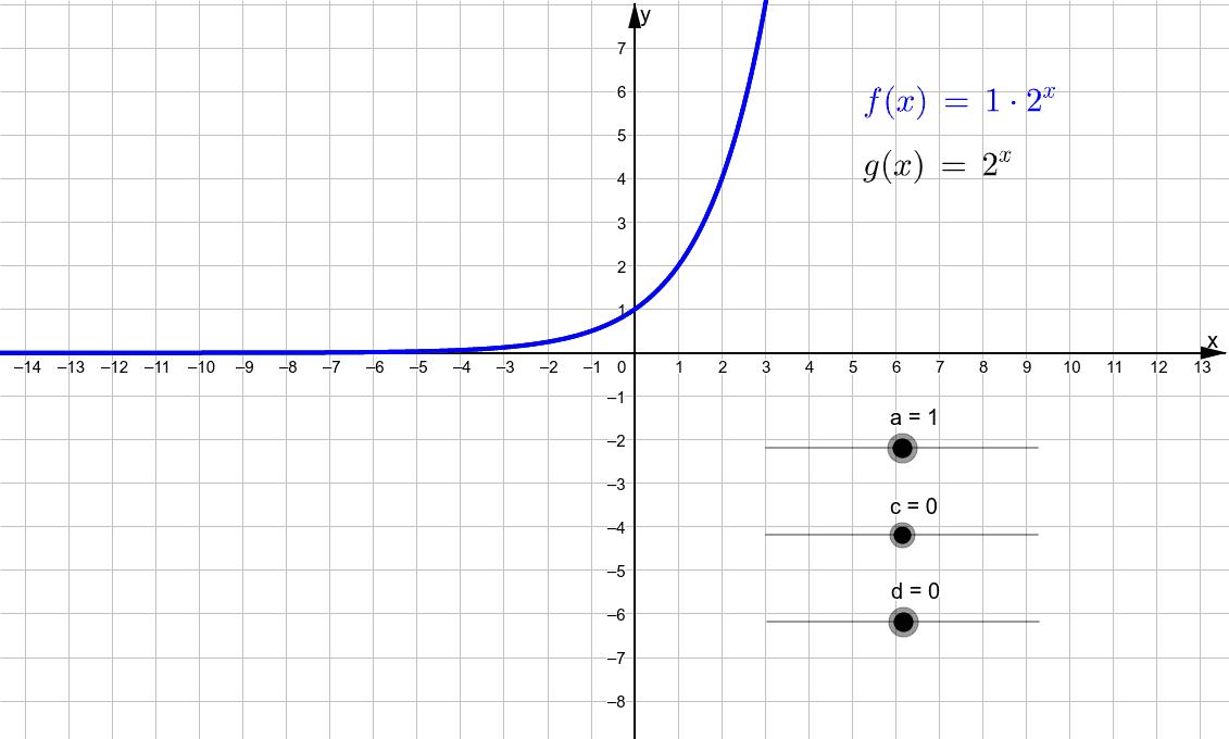 Die Parameter a, c und d der Exponentialfunktion Drücke die Eingabetaste um die Aktivität zu starten