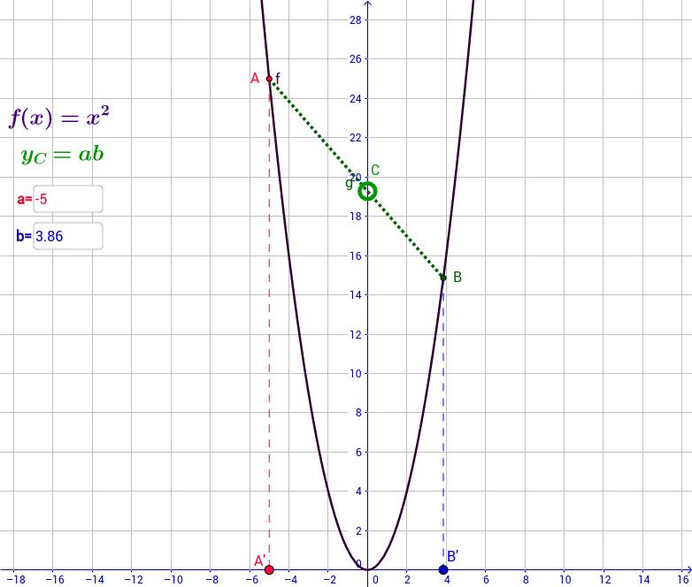 Secanta AB a unei parabole înmulțește a și b