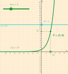 Funzione esponenziale: iniettività
