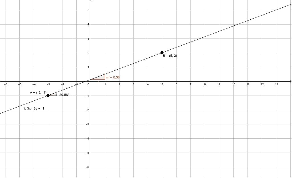 Halla la ecuación que pasa por los puntos A (-3, -1) y B (5, 2)