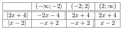 Tabulka (nulové body jsou vyznačeny dvojitou linkou)