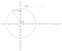Trigonometriset funktiot yksikköympyrässä.