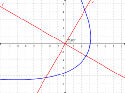 Rotated Conic Example 1