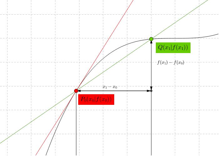 Wenn sich der grüne Punkt dem roten Punkt annähert, dann nähert sich auch die grüne Sekante der roten Tangenten an. Press Enter to start activity
