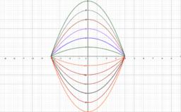Quadratic Transformation Pattern
