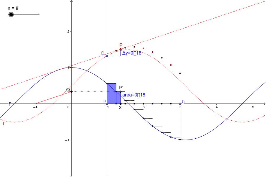 il teorema fondamentale del calcolo:   f(b) - f(a) = ∫ ( f' , a , b ) Premi Invio per iniziare l'attività
