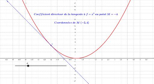 Coeff Directeur De La Tangente De La Fonction X Nb Derive Geogebra