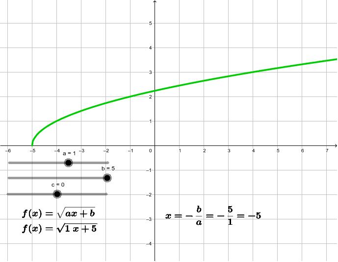 Irristailuak mugitu eta ikusi nola aldatzen diren formula eta grafika
