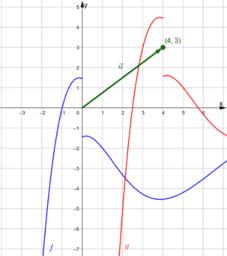 Transformace grafu funkce - posunutí o vektor