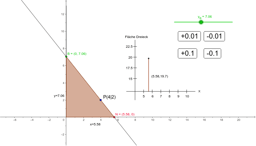 Wähle B so, dass das Dreick minimalen Flächeninhalt hat.
