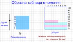 Образна таблиця множення