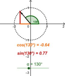 Trigonometriska grunder - diagnos