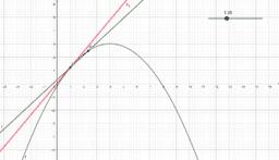 Derivada de una función en un punto