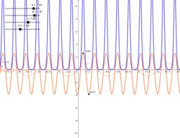 GeoGebra Sinus derived Functions
