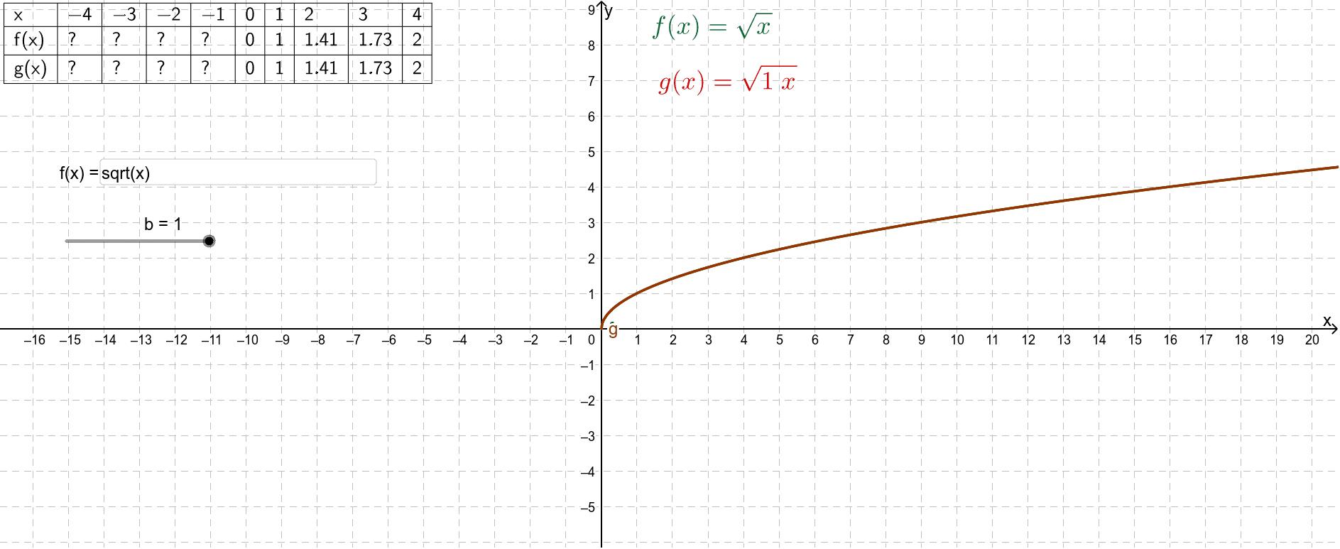 Wijzig de waarde voor b met de schuifknop. Je hebt de keuze tussen 1 en -1. In het invulvak kun je een andere elementaire functie invoeren.