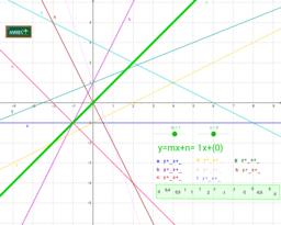 Identificación de gráficas de funciones afines