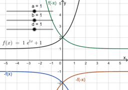 Spiegelung von Funktionsgraphen