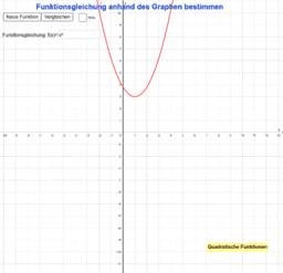 Funktionsgleichung (q. Fkt.) anhand des Graphen bestimmen