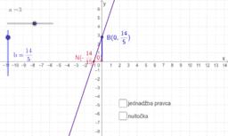 Sjecište grafa linearne funkcije s osima